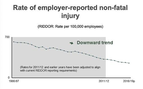 rate of employer reported non fatal injury1