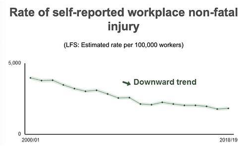 rate of self reported workplace non fatal injury2
