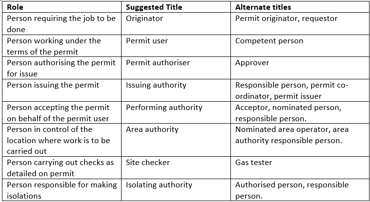 Permit to work job role titles