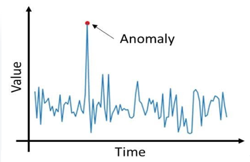 anomaly cropped