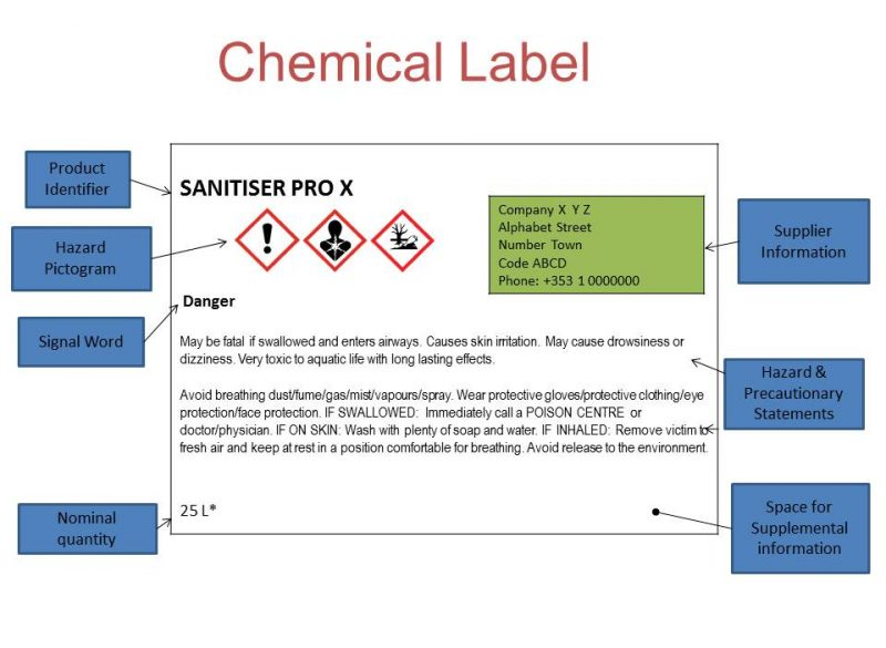 Graphic of a CLP label with descriptor labels identifying the various sections
