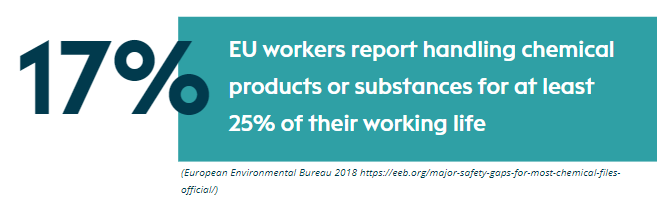 17% of EU workers report handling chemical products or substances for at least 20% of their working life